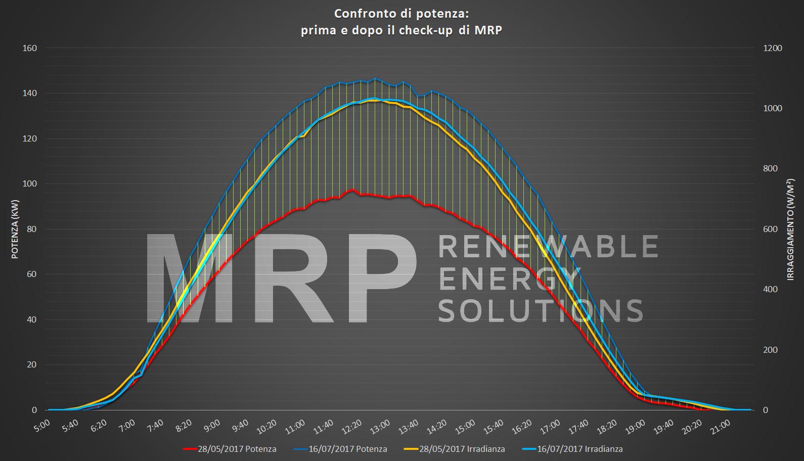 Grafico confronto efficienza fotovoltaico